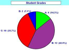 Image starts. Pie chart to show student grades. The pie chart shows that 4 students received an A grade (14.3%), 12 students recieved a B grade (42.9%), 10 students received a C grade (35.7%) and 2 students received a D grade (7.1%). Image ends.
