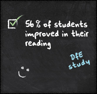 56 percent improvement in the pupil's reading skills